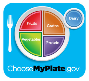 choose my plate portion graphic from USDA
