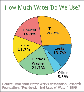 water-use-pie-chart