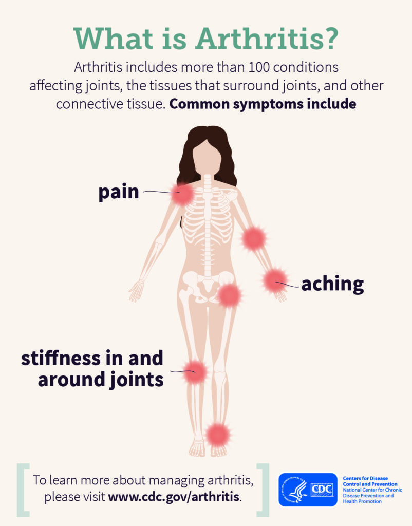 what-is-arthritis-infographic