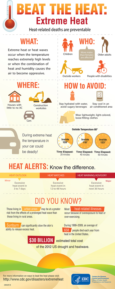 beat the heat infographic from the cdc